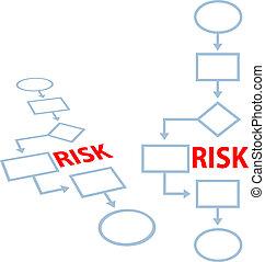 proces, flowchart, kierownictwo, ubezpieczenie, ryzyko