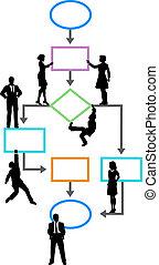 proces, flowchart, programista, kierownictwo, handlowy