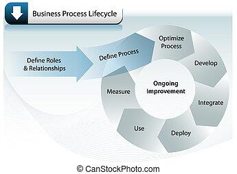 proces, lifecycle, zakelijk