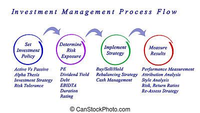 proces, management, stroom, investering