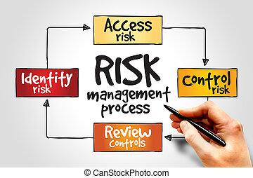 proces, management, verantwoordelijkheid