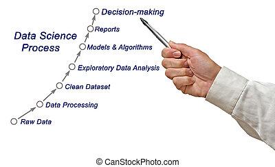 proces, nauka, dane