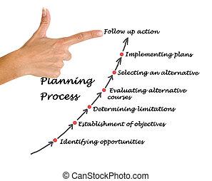 proces, planning