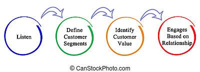 proces, van, marketing