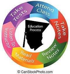 proces, wykształcenie