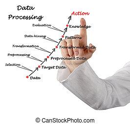 procesamiento, datos