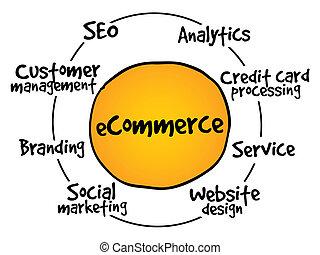 proceso, comercio electrónico