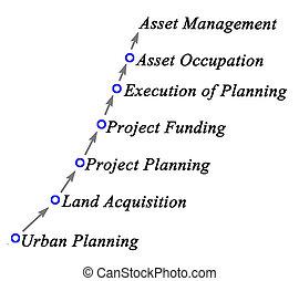 proceso, de, desarrollo