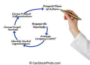 proceso, de, mercadotecnia, planificación