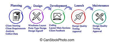 proceso, de, sitio web, desarrollo