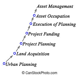 proceso, desarrollo