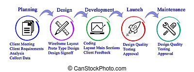 proceso, desarrollo, sitio, tela