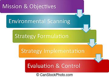 proceso, diagrama, estrategia de la corporación mercantil