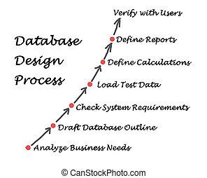 proceso, diseño, base de datos