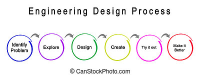 proceso, diseño, ingeniería, pasos