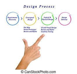 proceso, diseño telaraña, sitio