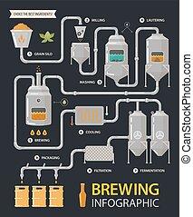 proceso, fábrica, o, cerveza, infographic, línea, cervecería