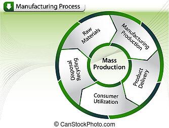 proceso, fabricación, gráfico