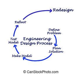 proceso, ingeniería, diseño