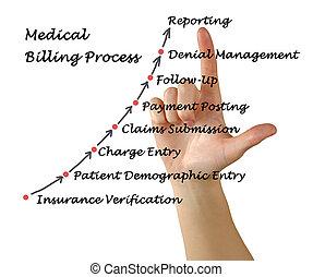 proceso, médico, facturación