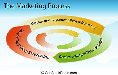 proceso, mercadotecnia, gráfico