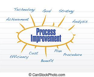 proceso, modelo, diseño, ilustración, mejora