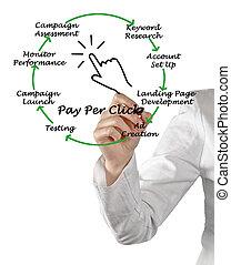 proceso, paga, clic, por