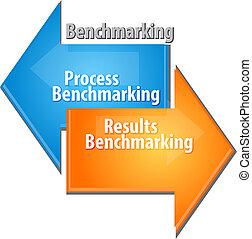 proceso, resultados, benchmarking, empresa / negocio, diagrama, ilustración