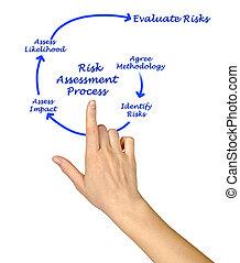 proceso, tasación, riesgo