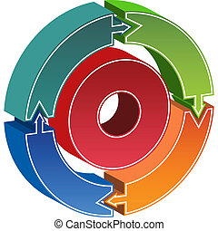 circular arrow movement within a business chart.