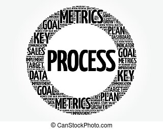 Process circle word cloud
