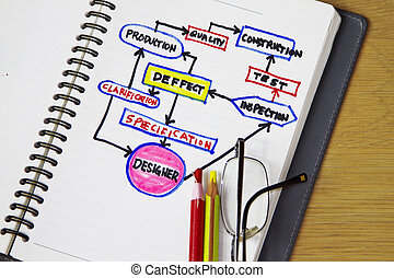 Process flowchart of engineering procurement and ...