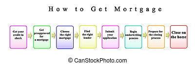 Process How to Get Mortgage