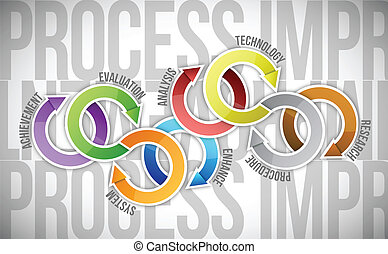 process improvement cycle diagram illustration