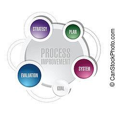 process improvement diagram illustration design