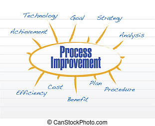 process improvement model illustration design over a white...