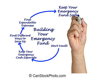 Process of Building Your Emergency Fund