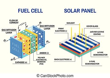 Process of converting light to electricity and Fuel cell...