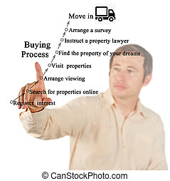 Process of home purchasing