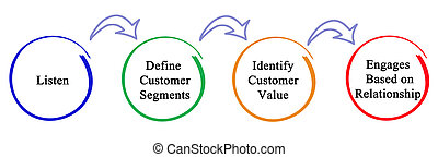 Process of marketing