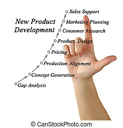 process of new product development