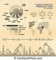 Process of oil production.