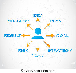 Process of Success