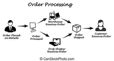processando, ordem