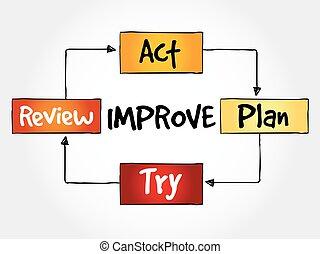 processo, contínuo, melhoria