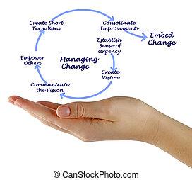 processo, de, controlar, mudança