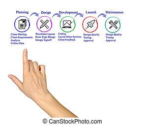 processo, de, web site, desenvolvimento