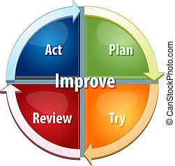 processo, diagrama, ilustração negócio, melhoria