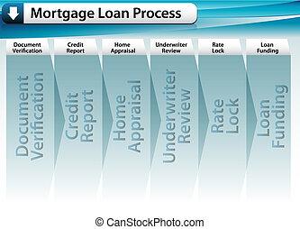 processo, empréstimo, hipoteca