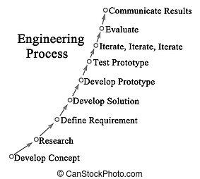 processo, engenharia